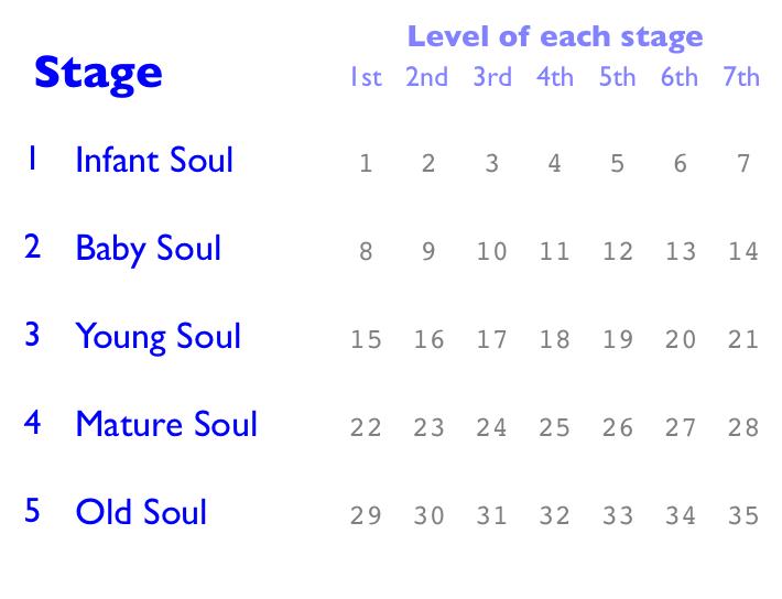 Artisan role level 3 mature soul